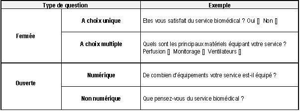 Audit de la maintenance biomédicale : méthodologie et ...