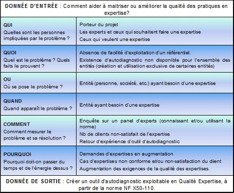 Cr ation d 39 un outil d 39 autodiagnostic exploitable en for La porte non emergency number