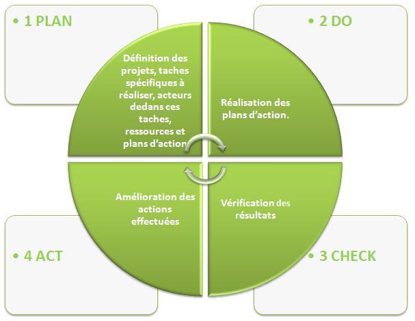 assurance qualit u00e9 projets dans l u0026 39 automobile
