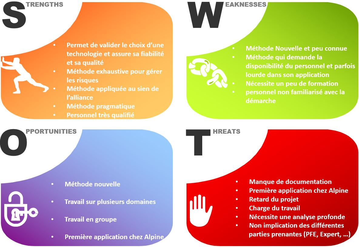 swot analysis of renault The strategic analysis performed on the company included swot analysis, porters five forces analysis, financial analysis and competitor's analysis the four.