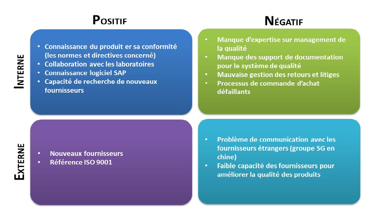Management du système qualité produit-Application à une ...