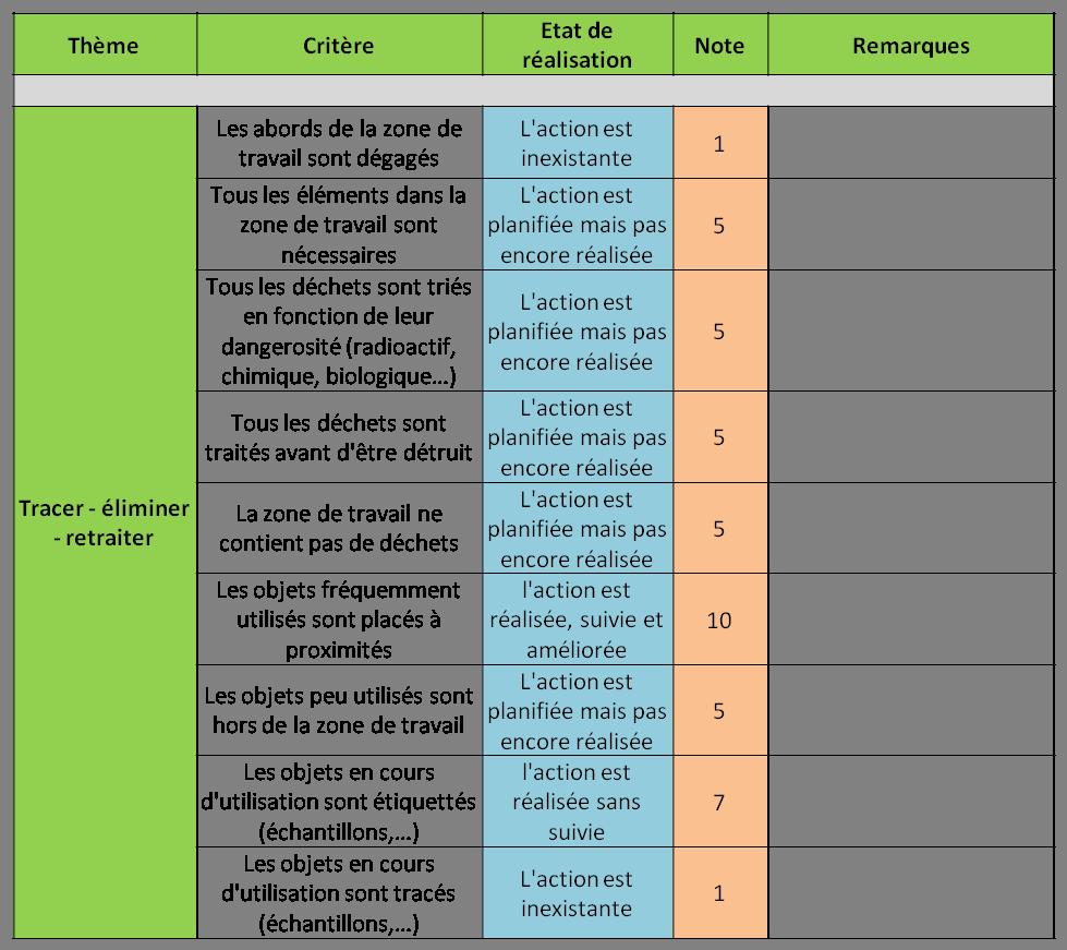 5s biologie un atout pour l 39 organisation des laboratoires - Comment faire une grille d evaluation ...