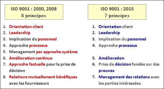 les exigences de la norme iso 9001 v 2015