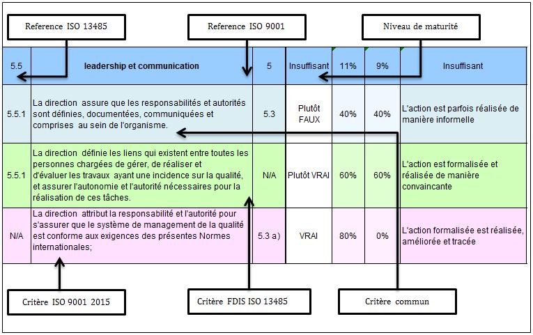 Nouvelle ISO 9001 (2015) et future ISO 13485 (2016)