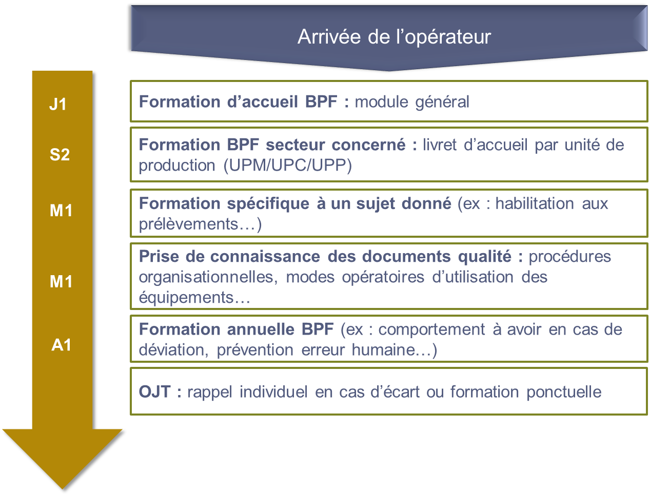 questionnaires d u0026 39  u00e9valuation des formations qualit u00e9 - op u00e9rateurs de production