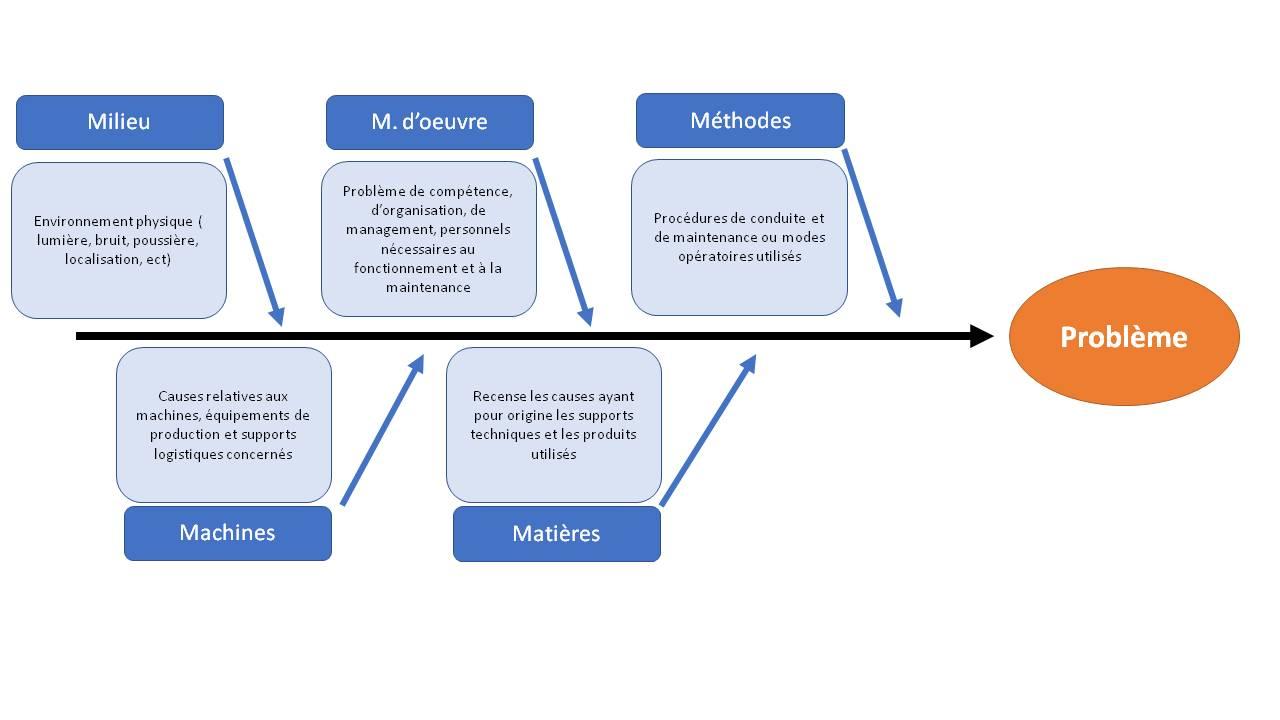 Methode De Resolution De Problemes Chez Un Equipementier Automobile Dumont Fabien