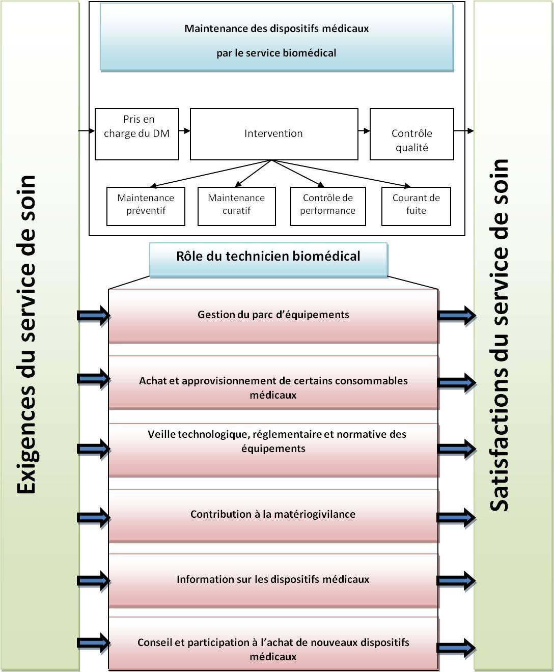 Mission service biomédical