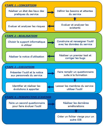 Creation D Un Planning Informatise Pour La Realisation Des