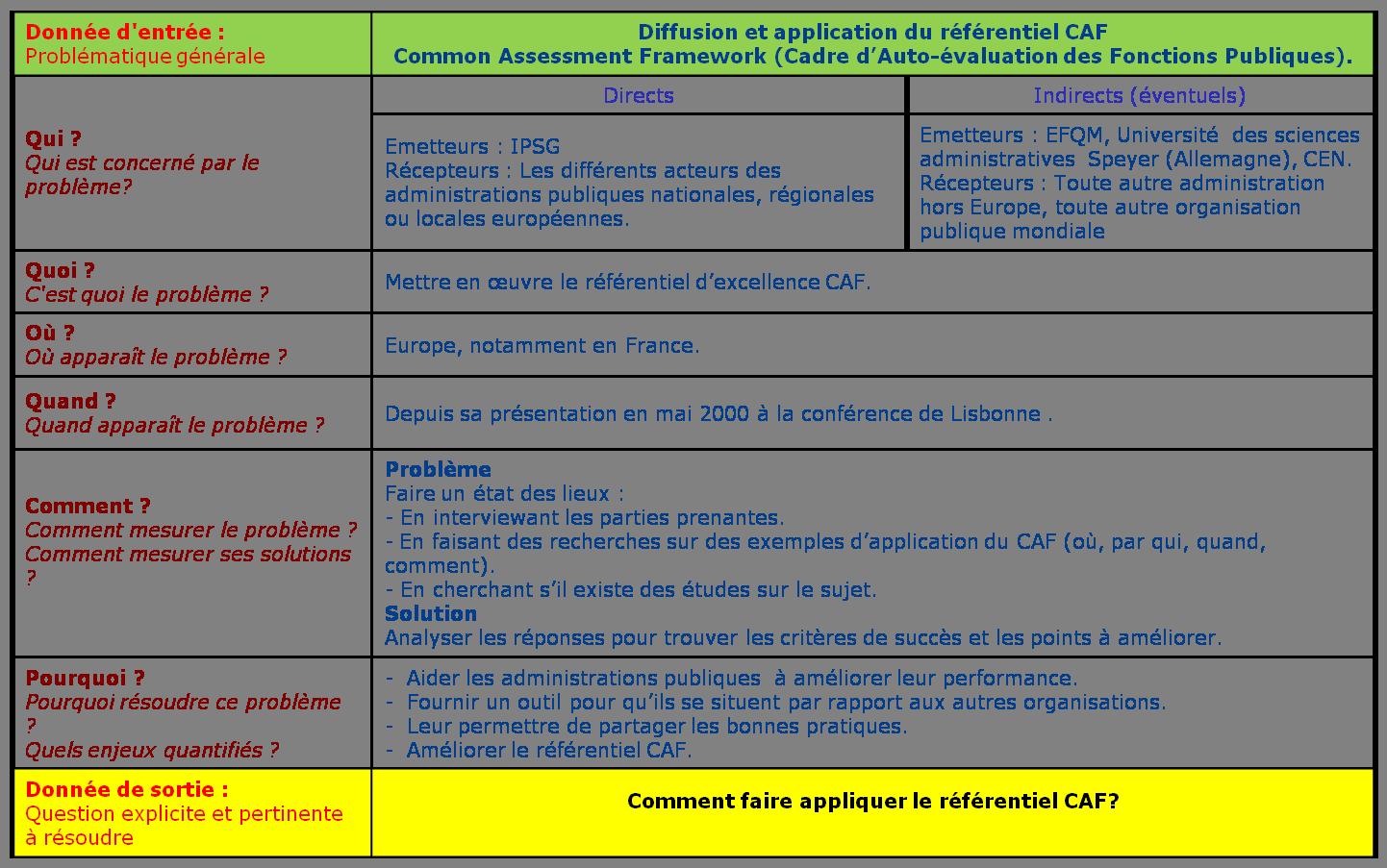 Contribution à L Application Du Cadre D Auto évaluation Des