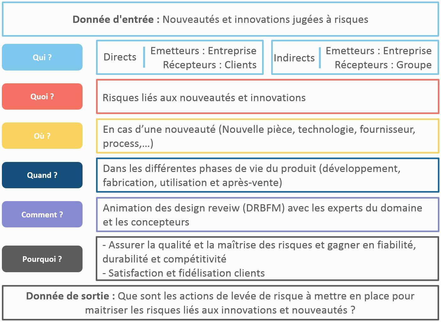 Qualité et Maîtrise des Risques dans l'Innovation