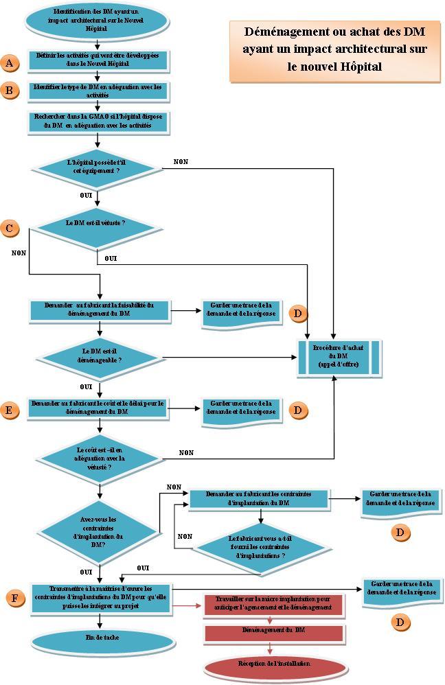 Elaboration du programme d quipement ayant un impact for Suivi de courrier demenagement
