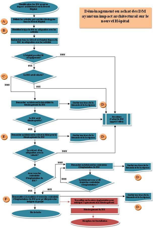 Elaboration du programme d quipement ayant un impact for Definition architecture informatique