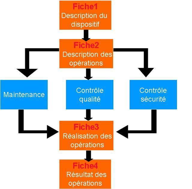 Reflexion Sur Le Rsqm Et Gestion Du Parc Biomédical