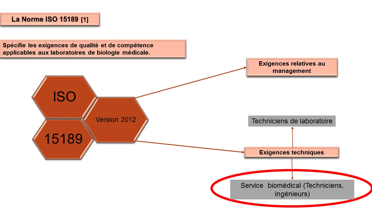 ISO TÉLÉCHARGER 15189 NORME LA