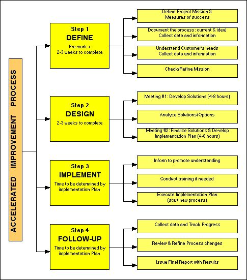 strategic planning process thesis